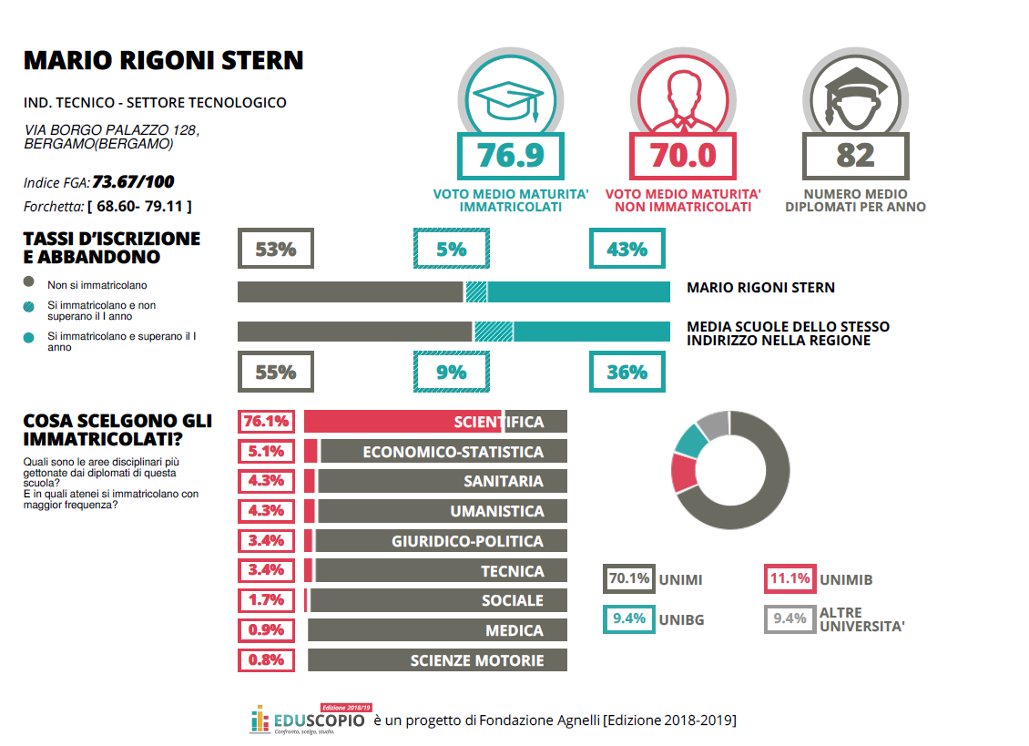 Calendario Esami Unibg.I Numeri Del Rigoni Stern I I S Mario Rigoni Stern Bergamo